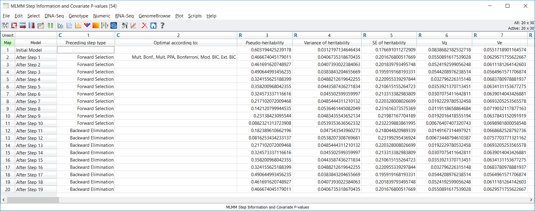 MLMM Step Information and Covariate P-values