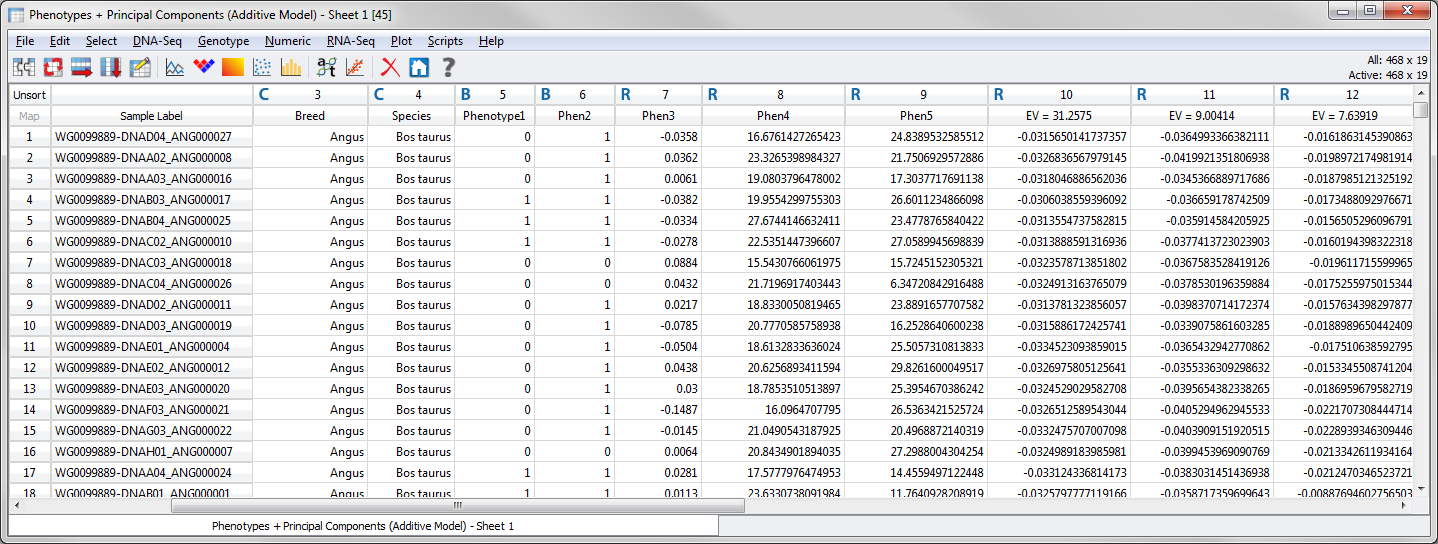 Phenotypes added to the Principal Components spreadsheet