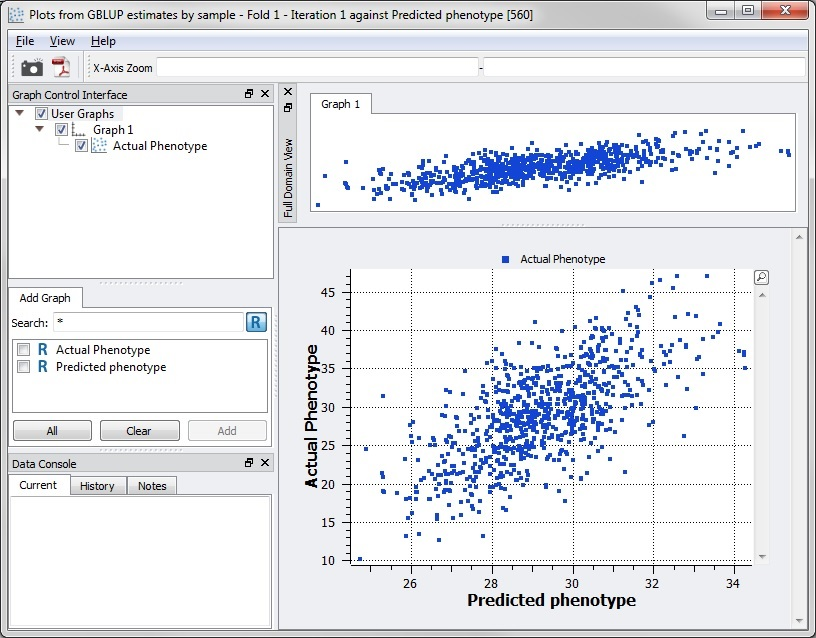 Regression plot between actual and predicted phenotypes