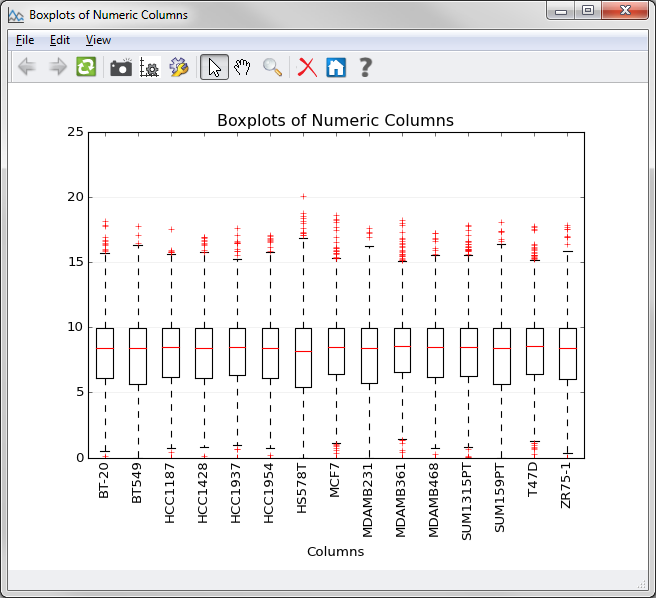 Columnwise Side-by-Side Boxplot of normalized samples